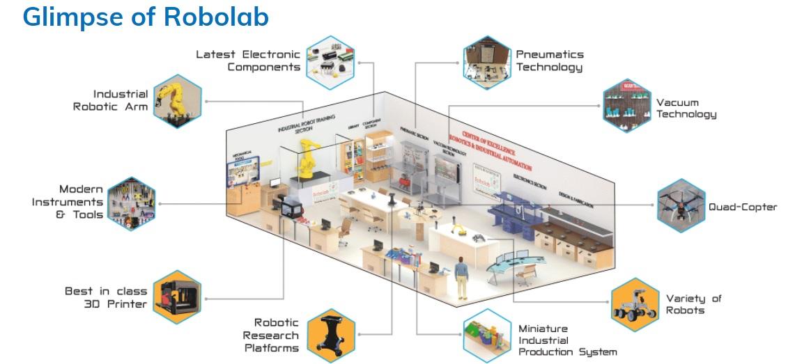Robo-Lab