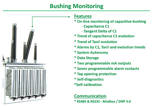 online bushing monitoring