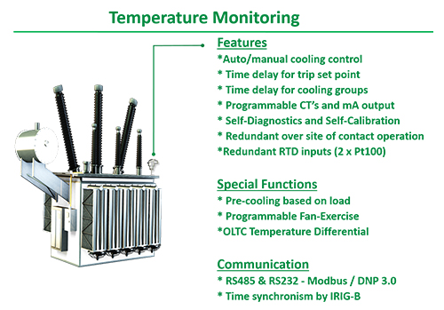 online temperature monitoring